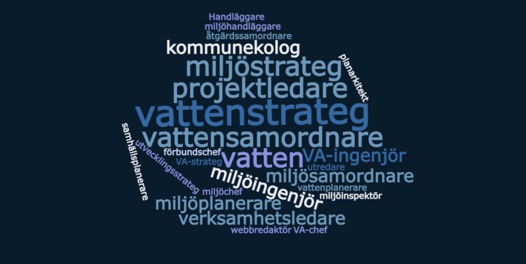 Ett så kallat ordmoln med ord som handlar om vatten och planering.